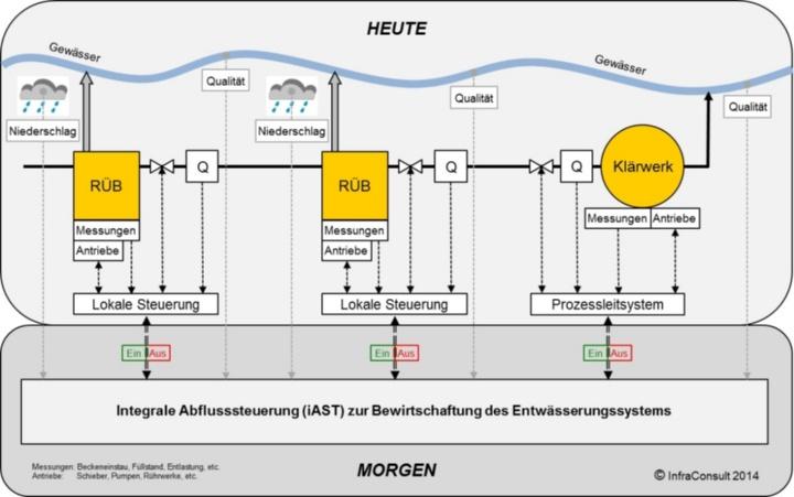 Integrale Abflusssteuerung