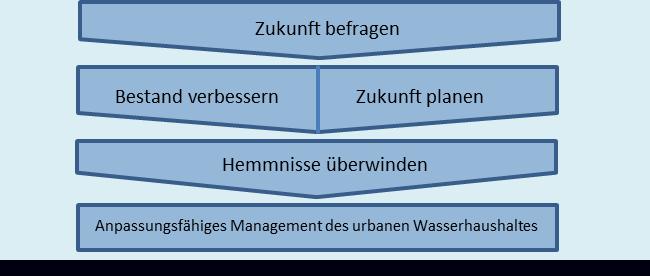"""Darstellung des Projektschemas; erster Block """"Zukunft befragen"""", zweiter Block  """"Bestand verbessern"""" und """"Zukunft planen"""" und dritter Block """"Hemmnisse überwinden"""". Diese Schritte sollen zu einem anpassungsfähigen Management des urbanen Wasserhaushalts führen."""